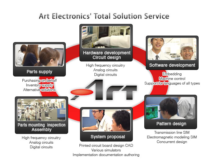 Total Solution Service of Art Electronics Co., Ltd.